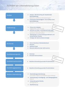 thumbnail of Cogens_Vorgehensweise Suchauftrag Unternehmensjuristen
